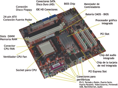 Paq Presario Motherboard Diagram in addition At Motherboard Diagram With Labels in addition Cpu Upgrades Not As Easy As They Used To Be further Parts And Functions Of Motherboard besides puter Cpu Parts. on btx motherboard diagram with labels
