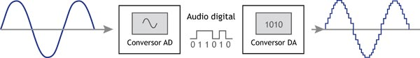 Audio Digital